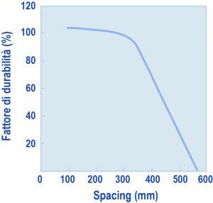 2a10ce6756 Fig.3 – Influenza dello spacing sul fattore di durabilitàIn sostanza, (a  causa della complessa influenza della dimensione dei pori sulla formazione  di ...