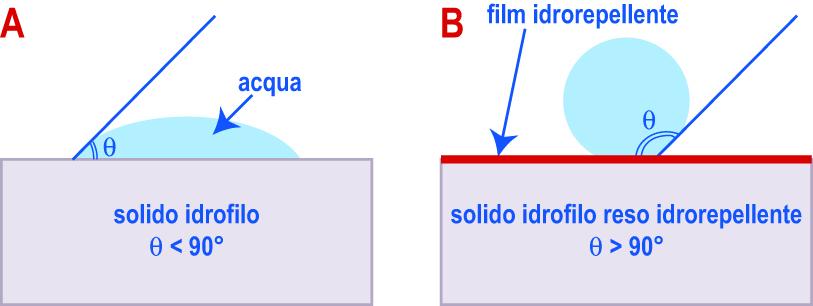 Fig. 10.1 – Conformazione di una goccia d'acqua prima (A) e dopo (B) l'applicazione di un prodotto idrorepellente su un materiale